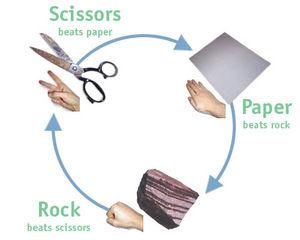 300px-Rock_paper_scissors